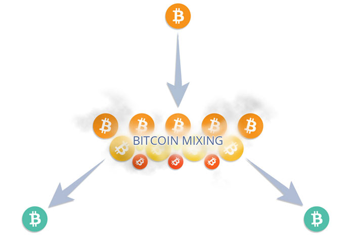 how to mix bitcoins